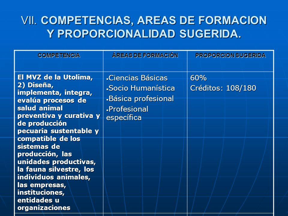 VII. COMPETENCIAS, AREAS DE FORMACION Y PROPORCIONALIDAD SUGERIDA. COMPETENCIA ÁREAS DE FORMACIÓN PROPORCION SUGERIDA El MVZ de la Utolima, 2) Diseña,