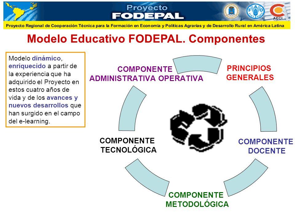 Modelo Educativo FODEPAL. Componentes Modelo dinámico, enriquecido a partir de la experiencia que ha adquirido el Proyecto en estos cuatro años de vid
