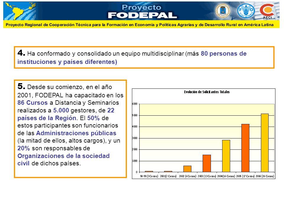 5. Desde su comienzo, en el año 2001, FODEPAL ha capacitado en los 86 Cursos a Distancia y Seminarios realizados a 5.000 gestores, de 22 países de la