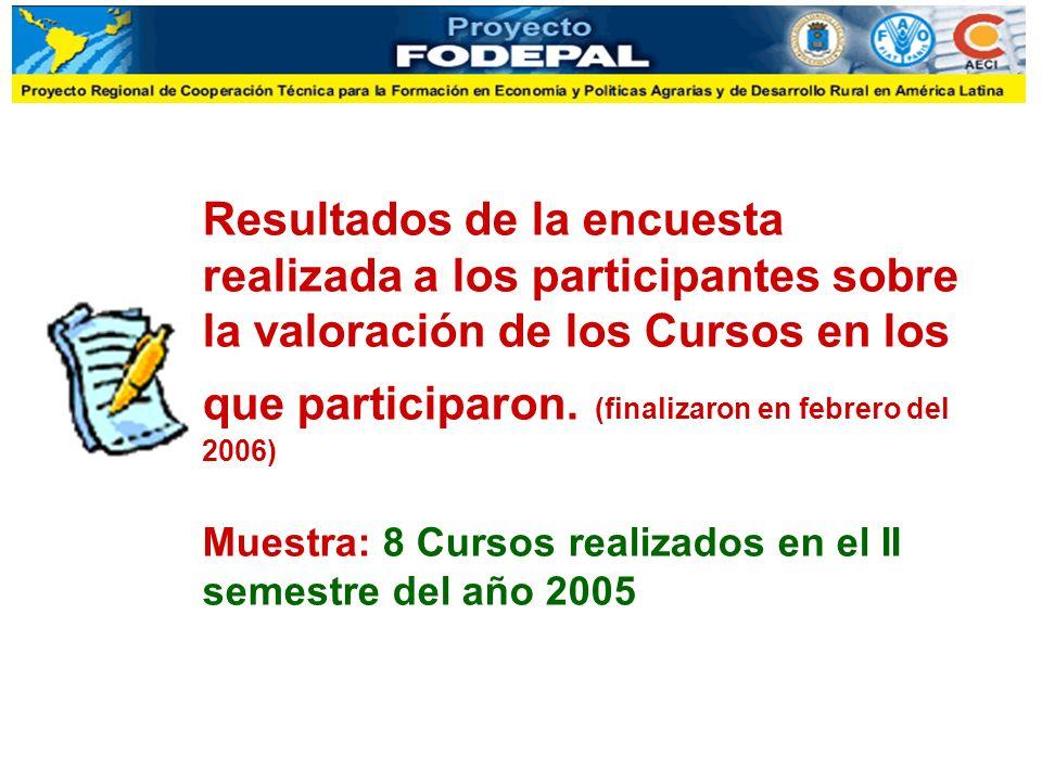 Resultados de la encuesta realizada a los participantes sobre la valoración de los Cursos en los que participaron. (finalizaron en febrero del 2006) M