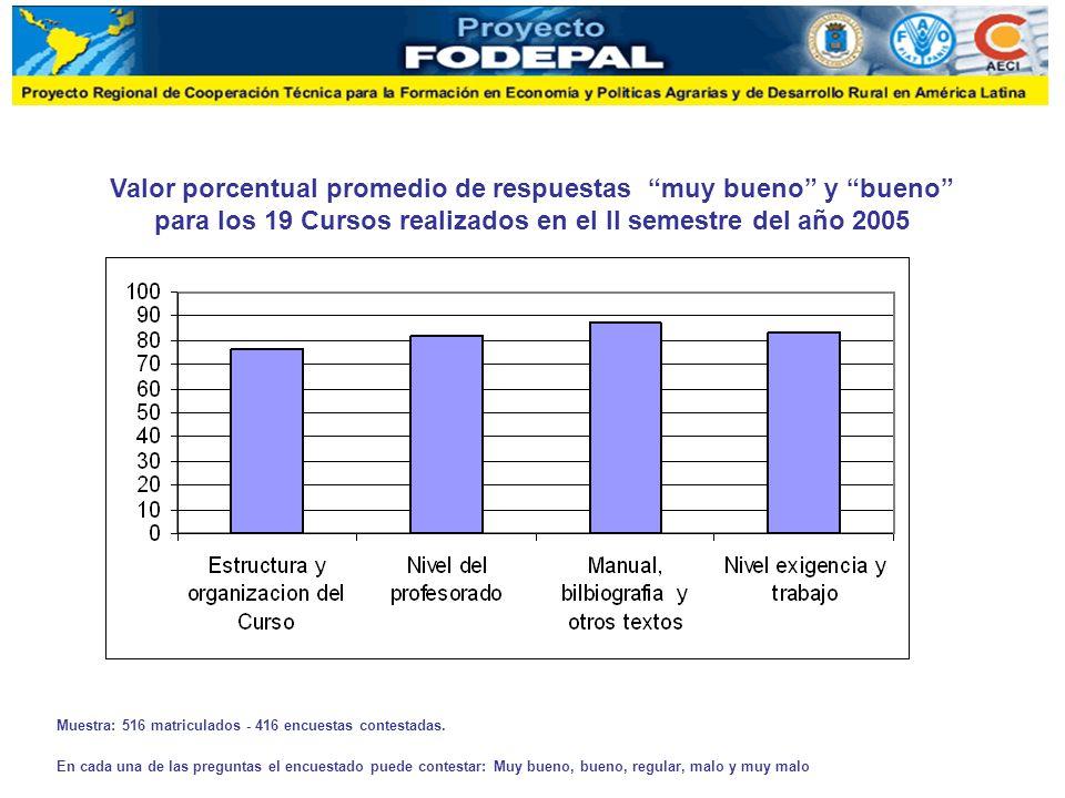 Valor porcentual promedio de respuestas muy bueno y bueno para los 19 Cursos realizados en el II semestre del año 2005 Muestra: 516 matriculados - 416 encuestas contestadas.