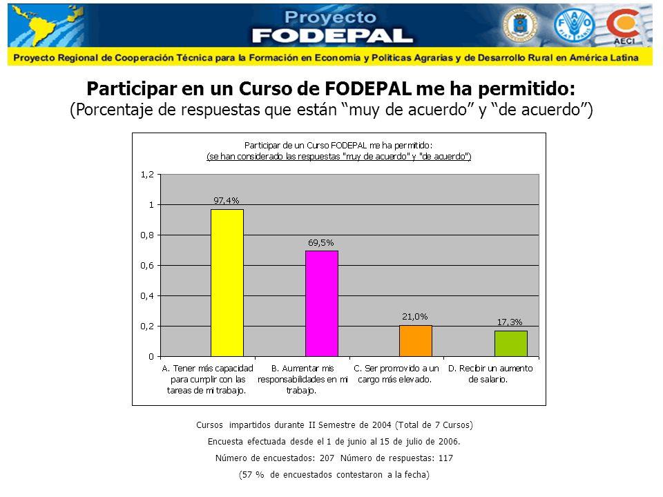 Participar en un Curso de FODEPAL me ha permitido: (Porcentaje de respuestas que están muy de acuerdo y de acuerdo) Cursos impartidos durante II Semestre de 2004 (Total de 7 Cursos) Encuesta efectuada desde el 1 de junio al 15 de julio de 2006.
