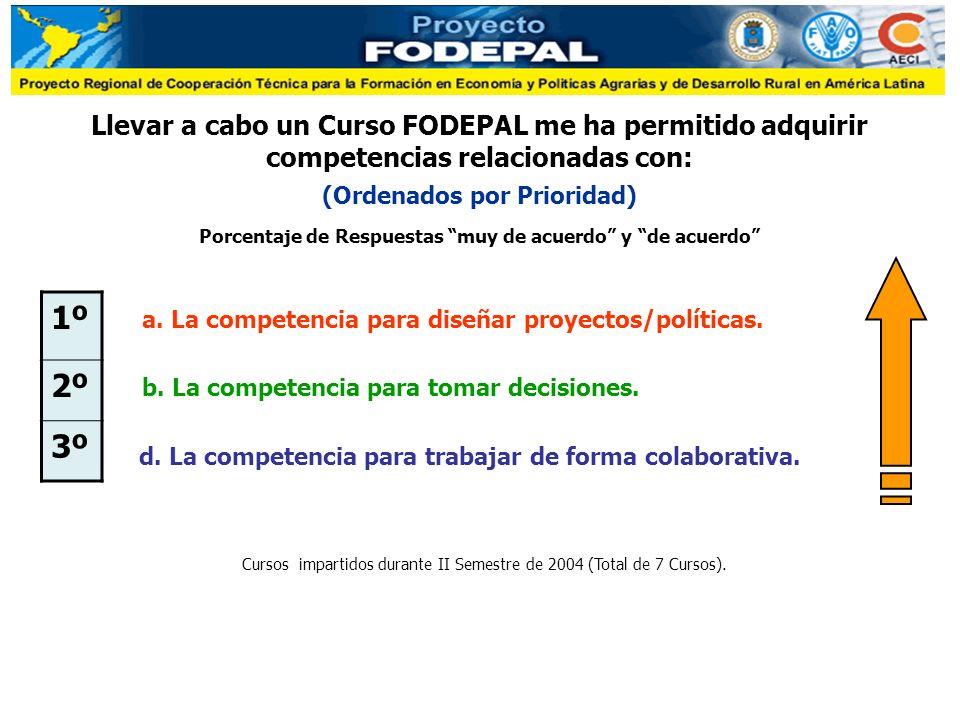 Llevar a cabo un Curso FODEPAL me ha permitido adquirir competencias relacionadas con: (Ordenados por Prioridad) Porcentaje de Respuestas muy de acuer