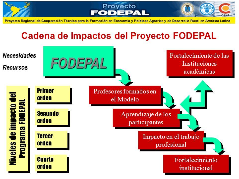 Niveles de impacto del Programa FODEPAL Segundo orden Aprendizaje de los participantes Tercer orden Impacto en el trabajo profesional Cuarto orden For