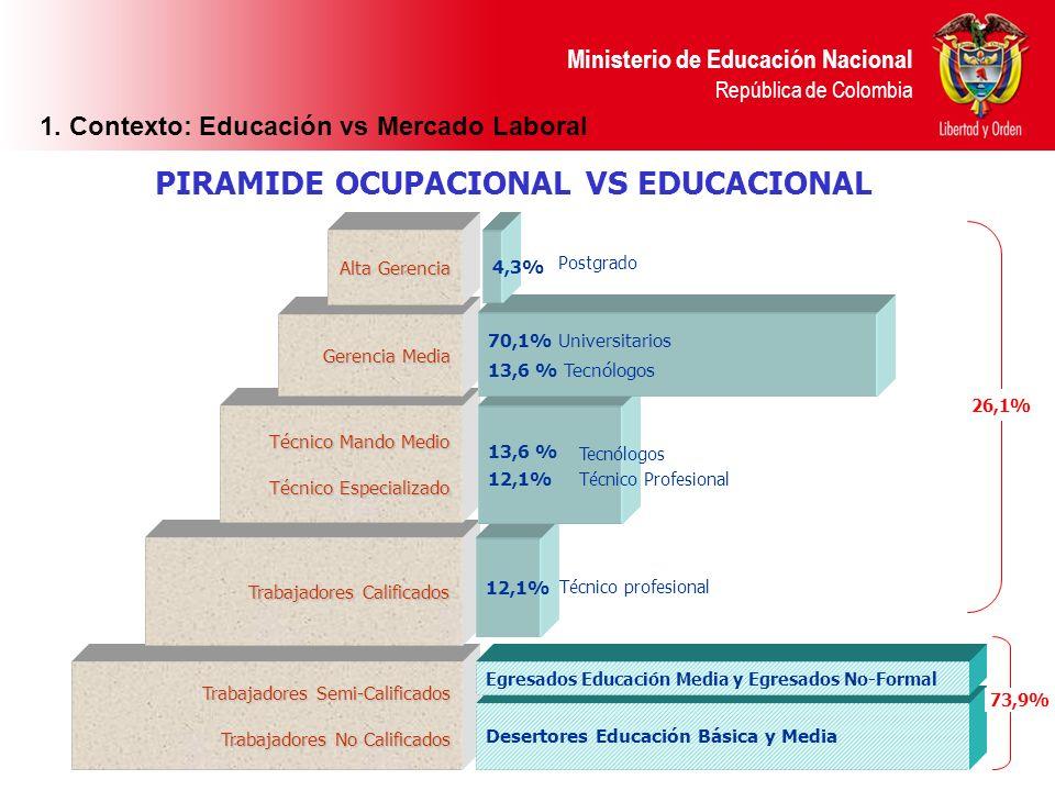 Ministerio de Educación Nacional República de Colombia Trabajadores Semi-Calificados Trabajadores No Calificados Trabajadores Calificados 12,1% Técnic