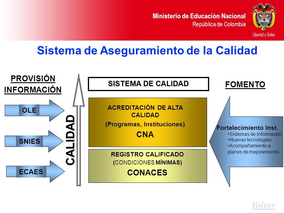 Ministerio de Educación Nacional República de Colombia Sistema de Aseguramiento de la Calidad CALIDAD REGISTRO CALIFICADO (CONDICIONES MÍNIMAS) CONACE