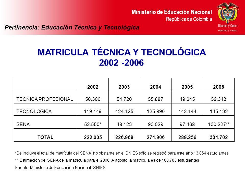 Ministerio de Educación Nacional República de Colombia MATRICULA TÉCNICA Y TECNOLÓGICA 2002 -2006 Ministerio de Educación Nacional República de Colomb