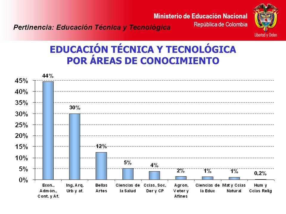 Ministerio de Educación Nacional República de Colombia EDUCACIÓN TÉCNICA Y TECNOLÓGICA POR ÁREAS DE CONOCIMIENTO Pertinencia: Educación Técnica y Tecn