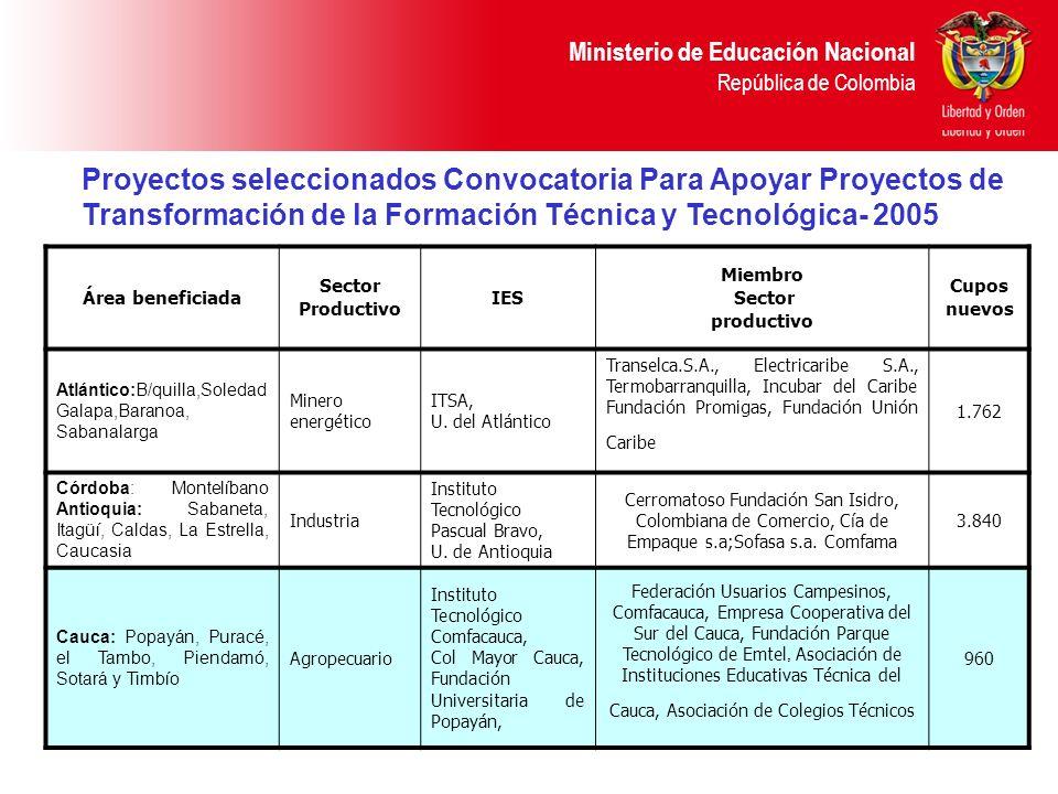 Ministerio de Educación Nacional República de Colombia Área beneficiada Sector Productivo IES Miembro Sector productivo Cupos nuevos Atlántico:B/quill