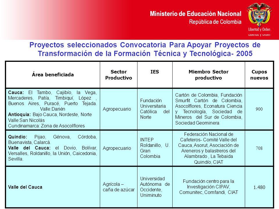 Ministerio de Educación Nacional República de Colombia Área beneficiada Sector Productivo IESMiembro Sector productivo Cupos nuevos Cauca: El Tambo, C