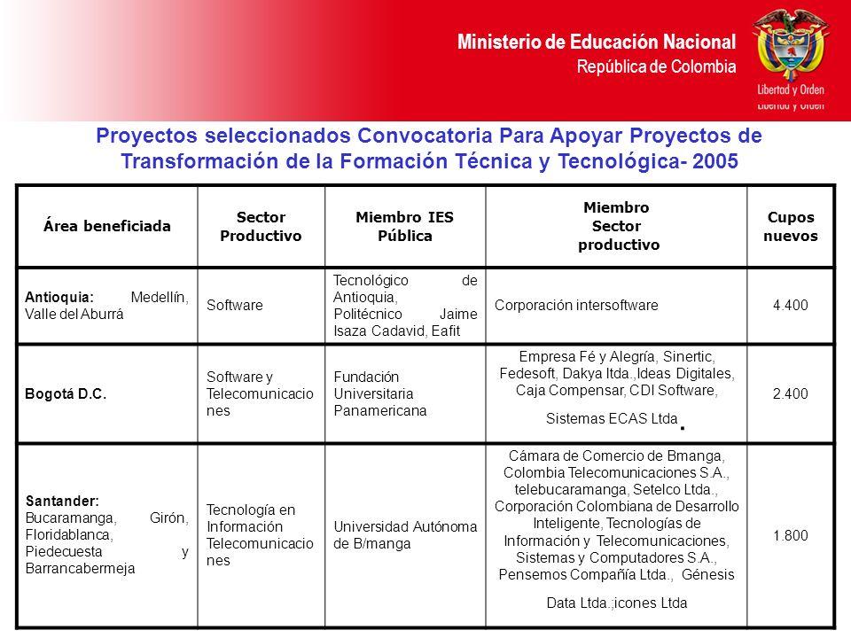Ministerio de Educación Nacional República de Colombia Área beneficiada Sector Productivo Miembro IES Pública Miembro Sector productivo Cupos nuevos A