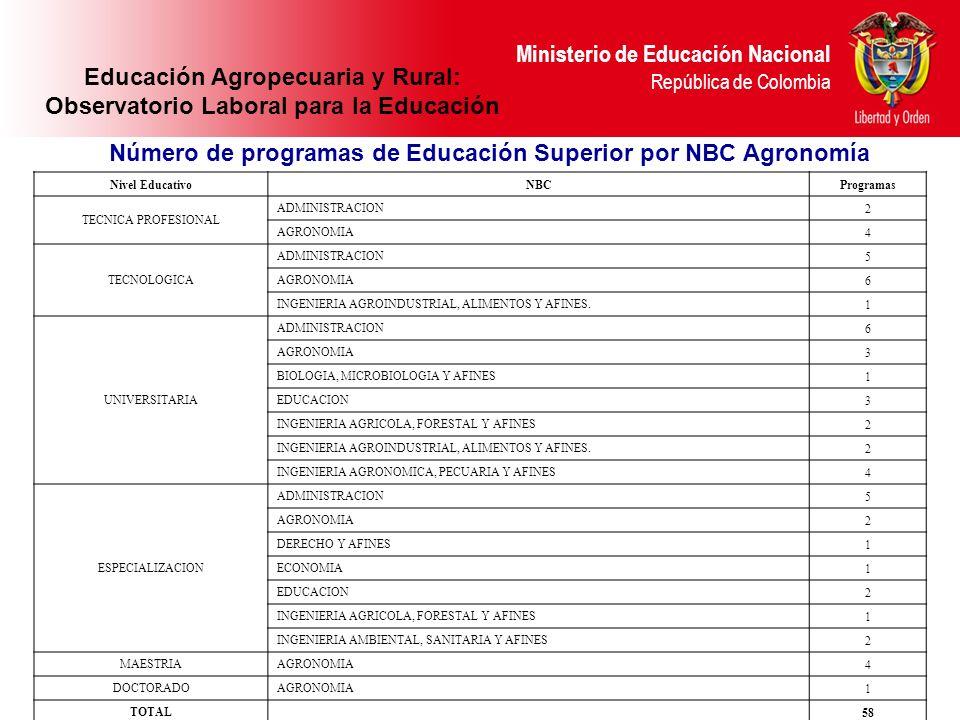 Ministerio de Educación Nacional República de Colombia Nivel EducativoNBCProgramas TECNICA PROFESIONAL ADMINISTRACION 2 AGRONOMIA 4 TECNOLOGICA ADMINI