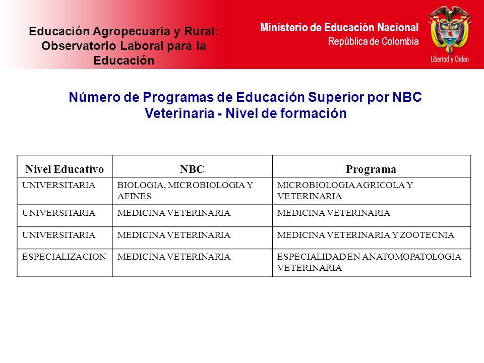 Ministerio de Educación Nacional República de Colombia Nivel EducativoNBCPrograma UNIVERSITARIABIOLOGIA, MICROBIOLOGIA Y AFINES MICROBIOLOGIA AGRICOLA