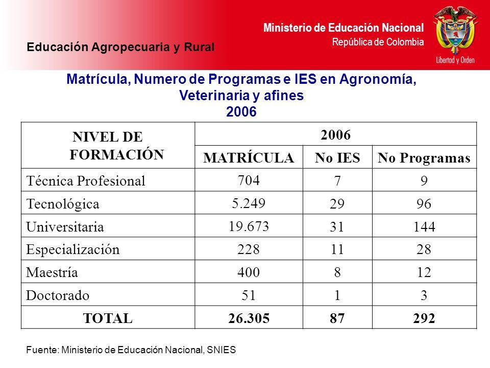 Ministerio de Educación Nacional República de Colombia NIVEL DE FORMACIÓN 2006 MATRÍCULANo IESNo Programas Técnica Profesional70479 Tecnológica5.24929