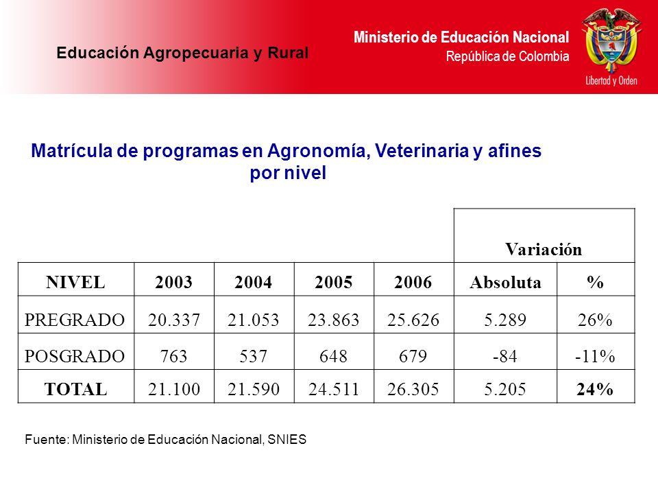 Ministerio de Educación Nacional República de Colombia Fuente: Ministerio de Educación Nacional, SNIES Variación NIVEL2003200420052006Absoluta% PREGRA