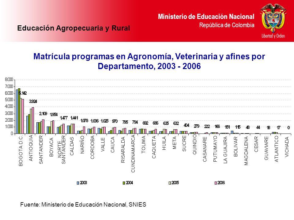 Ministerio de Educación Nacional República de Colombia Fuente: Ministerio de Educación Nacional, SNIES Matrícula programas en Agronomía, Veterinaria y