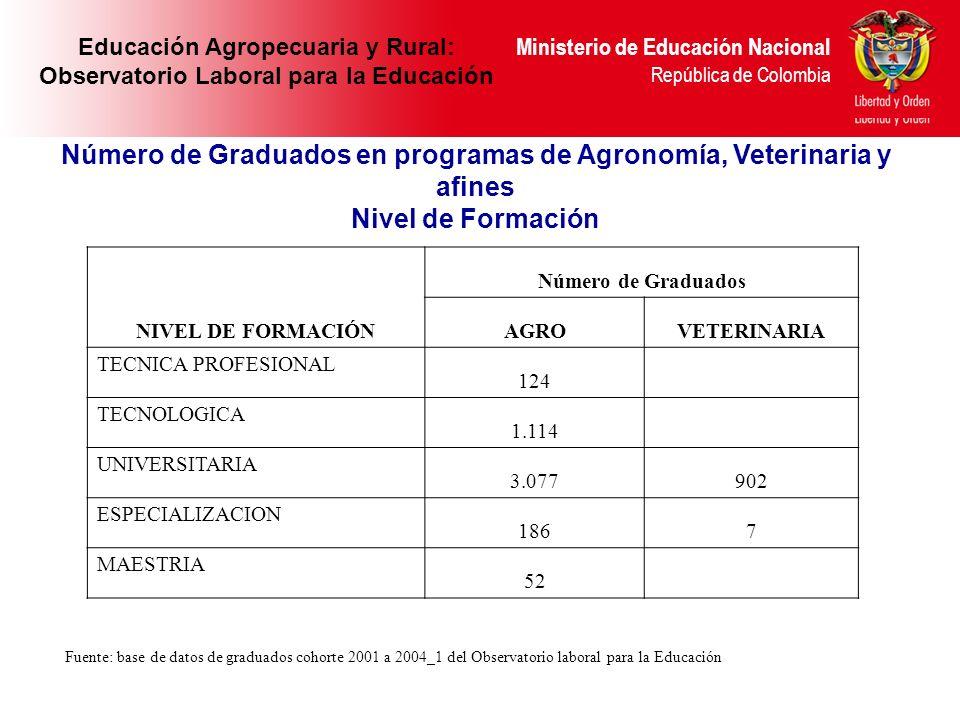 Ministerio de Educación Nacional República de Colombia Número de Graduados en programas de Agronomía, Veterinaria y afines Nivel de Formación Minister