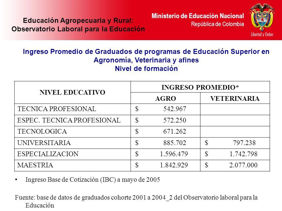 Ministerio de Educación Nacional República de Colombia NIVEL EDUCATIVO INGRESO PROMEDIO* AGROVETERINARIA TECNICA PROFESIONAL $ 542.967 ESPEC. TECNICA