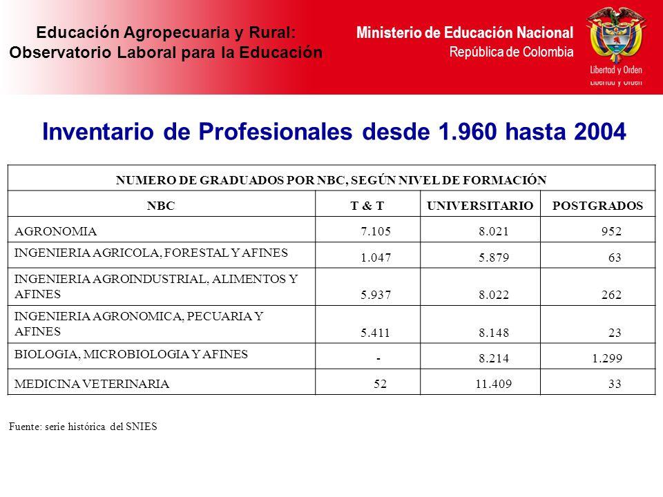 Ministerio de Educación Nacional República de Colombia Inventario de Profesionales desde 1.960 hasta 2004 Ministerio de Educación Nacional República d