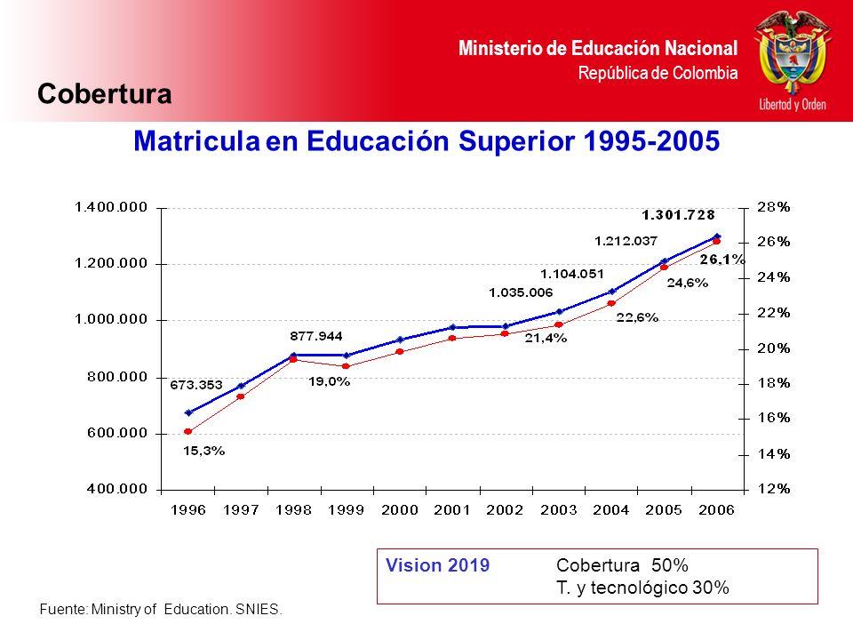 Ministerio de Educación Nacional República de Colombia Fuente: Ministry of Education. SNIES. Matricula en Educación Superior 1995-2005 Vision 2019 Cob