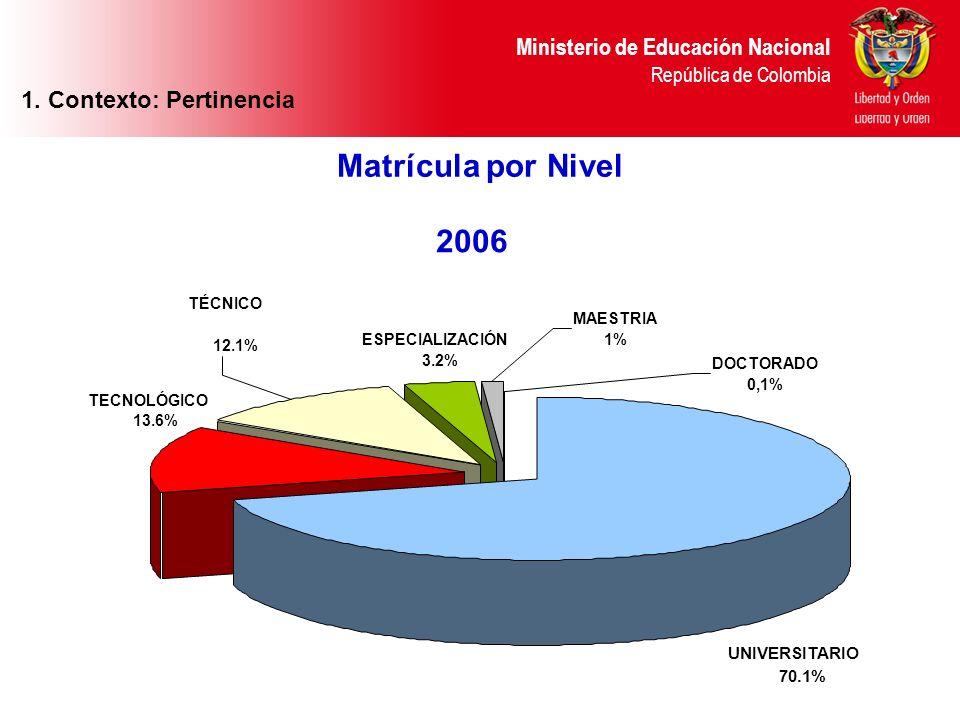 Ministerio de Educación Nacional República de Colombia Matrícula por Nivel 1. Context 2006 DOCTORADO 0,1% MAESTRIA 1% UNIVERSITARIO 70.1% ESPECIALIZAC