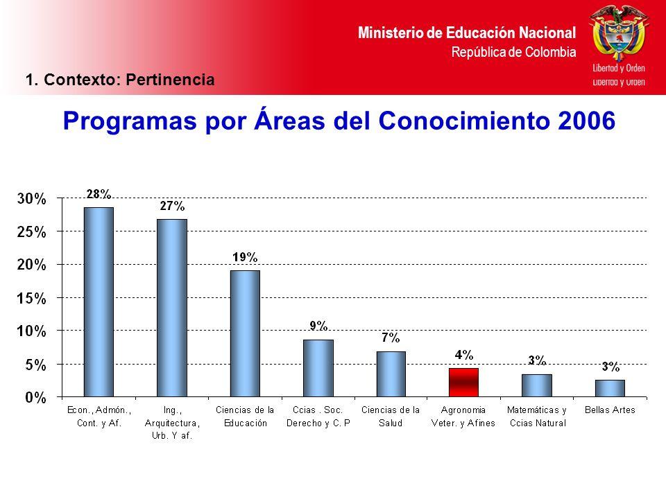 Ministerio de Educación Nacional República de Colombia Programas por Áreas del Conocimiento 2006 1. Context Ministerio de Educación Nacional República