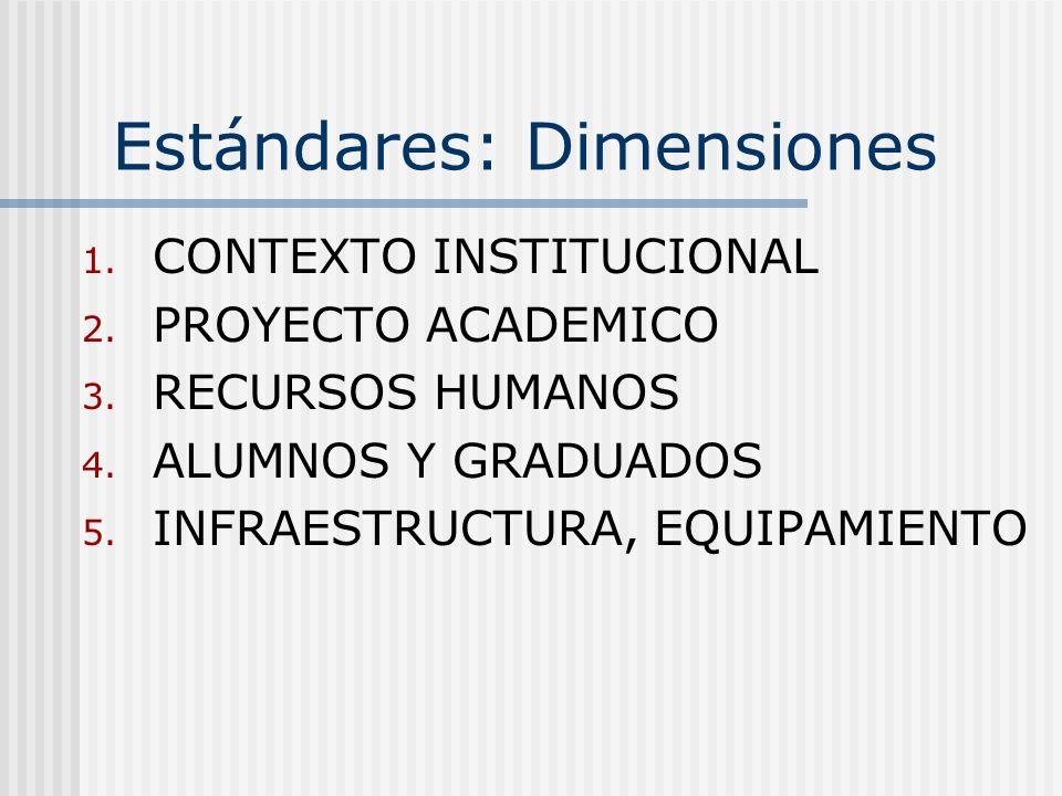 Estándares: Dimensiones 1. CONTEXTO INSTITUCIONAL 2. PROYECTO ACADEMICO 3. RECURSOS HUMANOS 4. ALUMNOS Y GRADUADOS 5. INFRAESTRUCTURA, EQUIPAMIENTO
