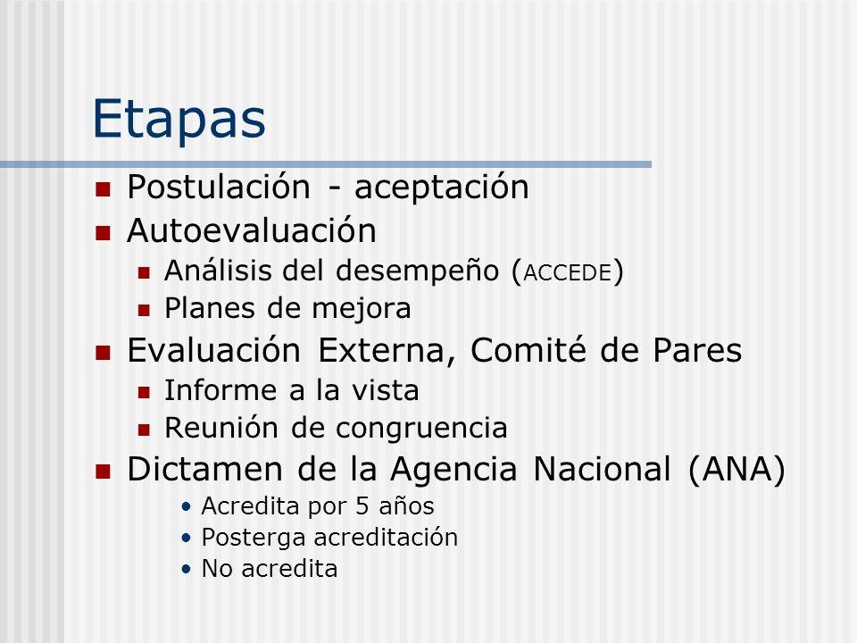 Etapas Postulación - aceptación Autoevaluación Análisis del desempeño ( ACCEDE ) Planes de mejora Evaluación Externa, Comité de Pares Informe a la vista Reunión de congruencia Dictamen de la Agencia Nacional (ANA) Acredita por 5 años Posterga acreditación No acredita