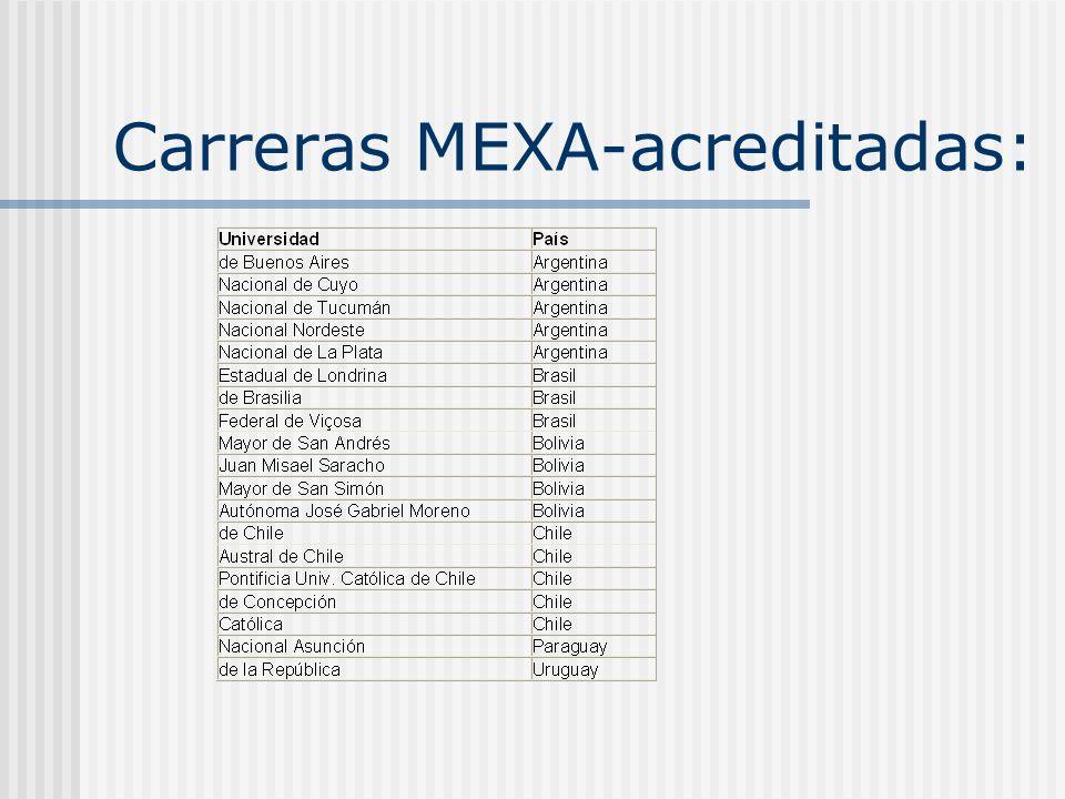 MARCA: Programa de Movilidad Académica Regional para las Carreras Acreditadas por el MEXA Confianza Flexibilidad Transparencia Solidaridad Replicación Calidad Integración