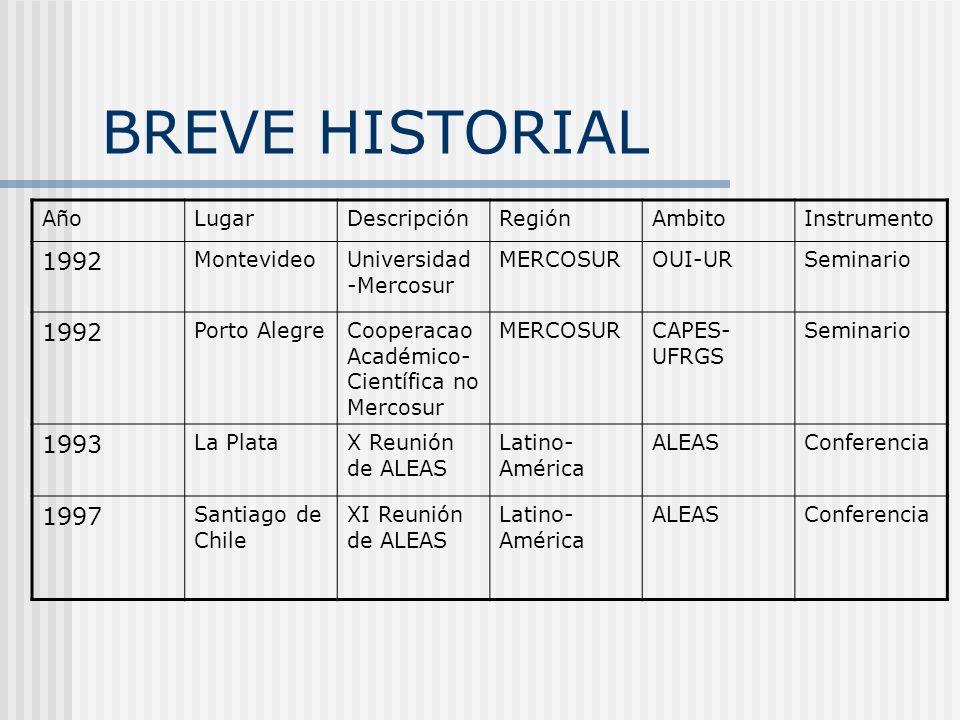 BREVE HISTORIAL AñoLugarDescripciónRegiónAmbitoInstrumento 1992 MontevideoUniversidad -Mercosur MERCOSUROUI-URSeminario 1992 Porto AlegreCooperacao Ac
