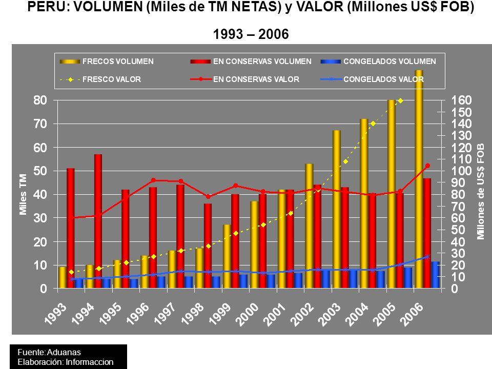 PERU: VOLUMEN (Miles de TM NETAS) y VALOR (Millones US$ FOB) 1993 – 2006 Fuente: ADEX - ADUANAS Elaboración: inform@cción Fuente: Aduanas Elaboración: