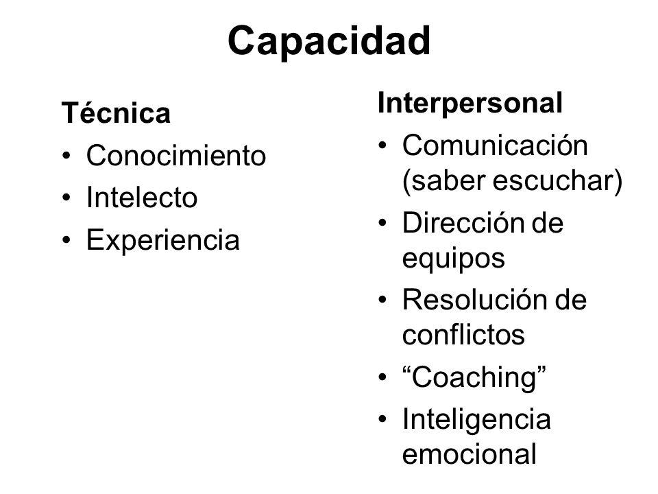 Capacidad Técnica Conocimiento Intelecto Experiencia Interpersonal Comunicación (saber escuchar) Dirección de equipos Resolución de conflictos Coachin