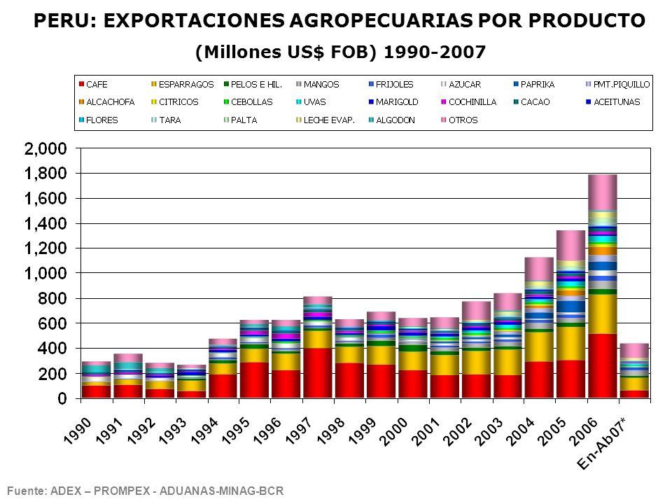 Fuente: ADEX – PROMPEX - ADUANAS-MINAG-BCR PERU: EXPORTACIONES AGROPECUARIAS POR PRODUCTO (Millones US$ FOB) 1990-2007