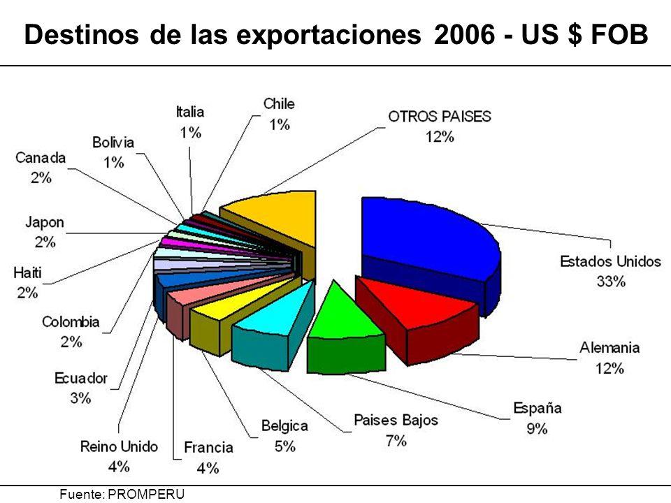 Destinos de las exportaciones 2006 - US $ FOB Fuente: PROMPERU