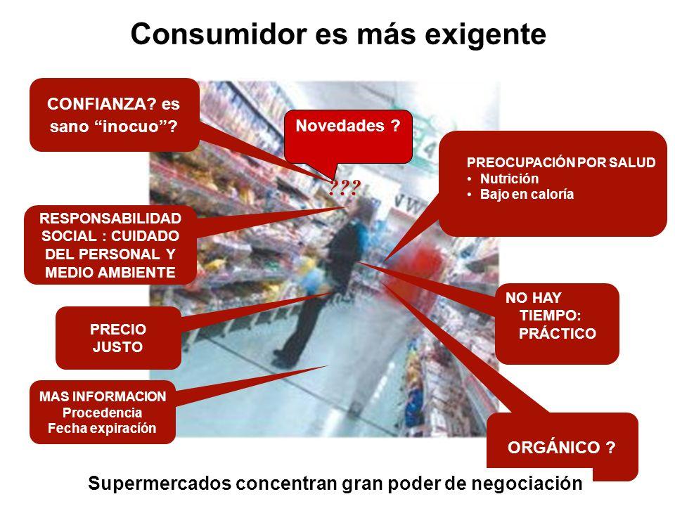 Consumidor es más exigente PREOCUPACIÓN POR SALUD Nutrición Bajo en caloría NO HAY TIEMPO: PRÁCTICO CONFIANZA? es sano inocuo? RESPONSABILIDAD SOCIAL