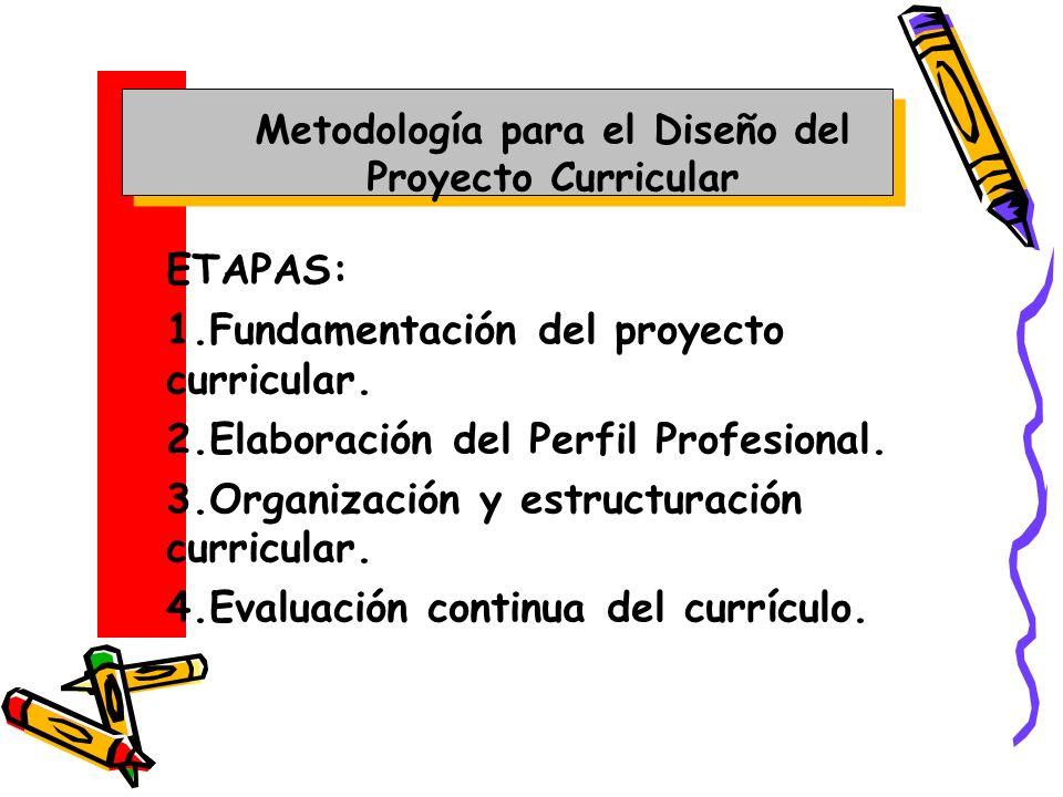 1.FUNDAMENTACIÓN DEL PROYECTO Investigación de necesidades del contexto social, institución educativa, características de los estudiantes, mercado ocupacional y campo de conocimientos propios de la profesión.