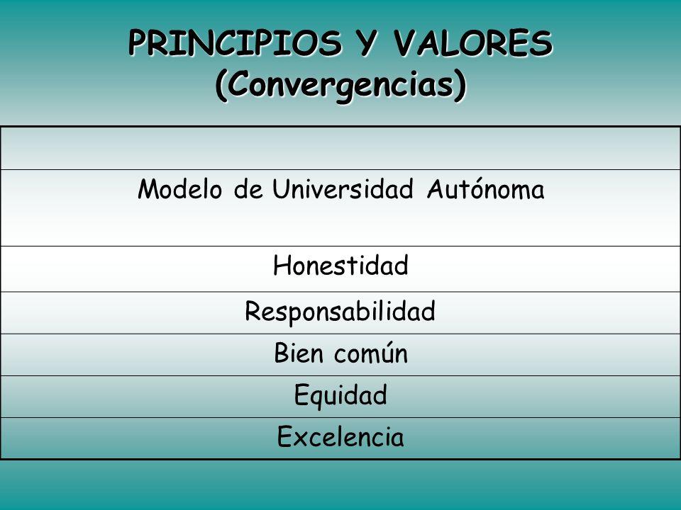 VISIÓN (Convergencias) Compromiso de contribuir a la seguridad alimentaria del país. Presencia nacional e internacional (reconocimiento). Implementaci