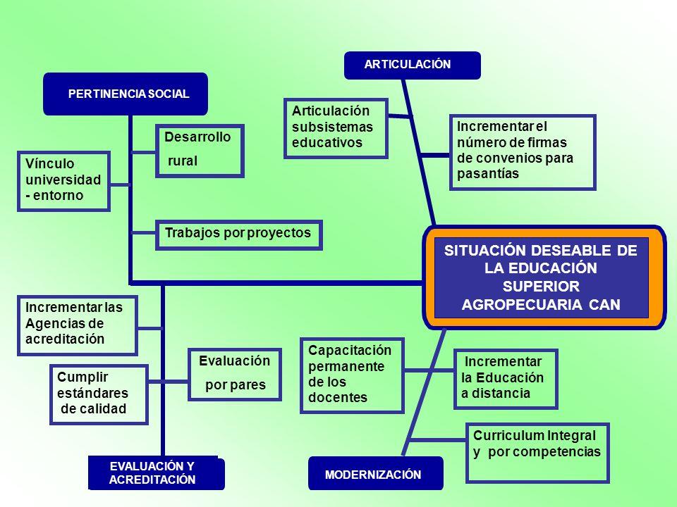 SITUACIÓN DESEABLE DE LA EDUCACIÓN SUPERIOR AGROPECUARIA CAN ARTICULACIÓN Incrementar el número de firmas de convenios para pasantías Articulación sub
