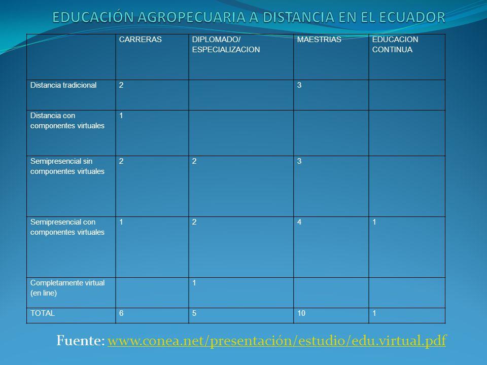 CARRERAS DIPLOMADO/ ESPECIALIZACION MAESTRIAS EDUCACION CONTINUA Distancia tradicional23 Distancia con componentes virtuales 1 Semipresencial sin componentes virtuales 223 Semipresencial con componentes virtuales 1241 Completamente virtual (en line) 1 TOTAL65101 Fuente: www.conea.net/presentación/estudio/edu.virtual.pdfwww.conea.net/presentación/estudio/edu.virtual.pdf