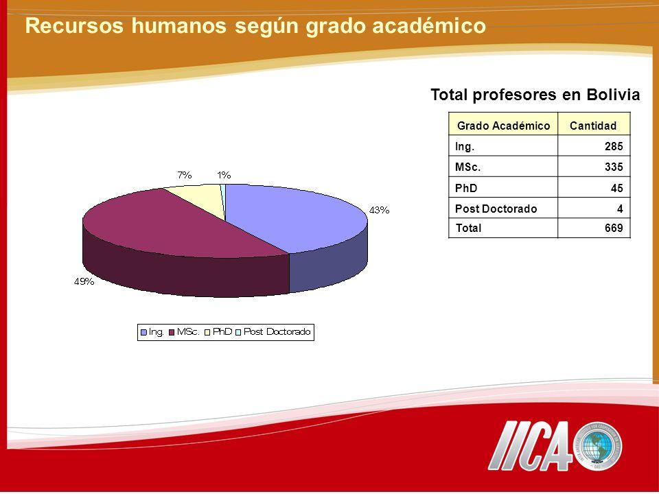 Recursos humanos según grado académico Grado AcadémicoCantidad Ing.285 MSc.335 PhD45 Post Doctorado4 Total669 Total profesores en Bolivia
