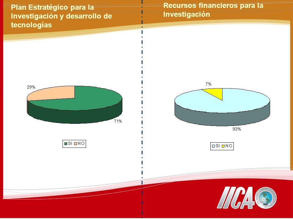 Plan Estratégico para la Investigación y desarrollo de tecnologías Recursos financieros para la Investigación