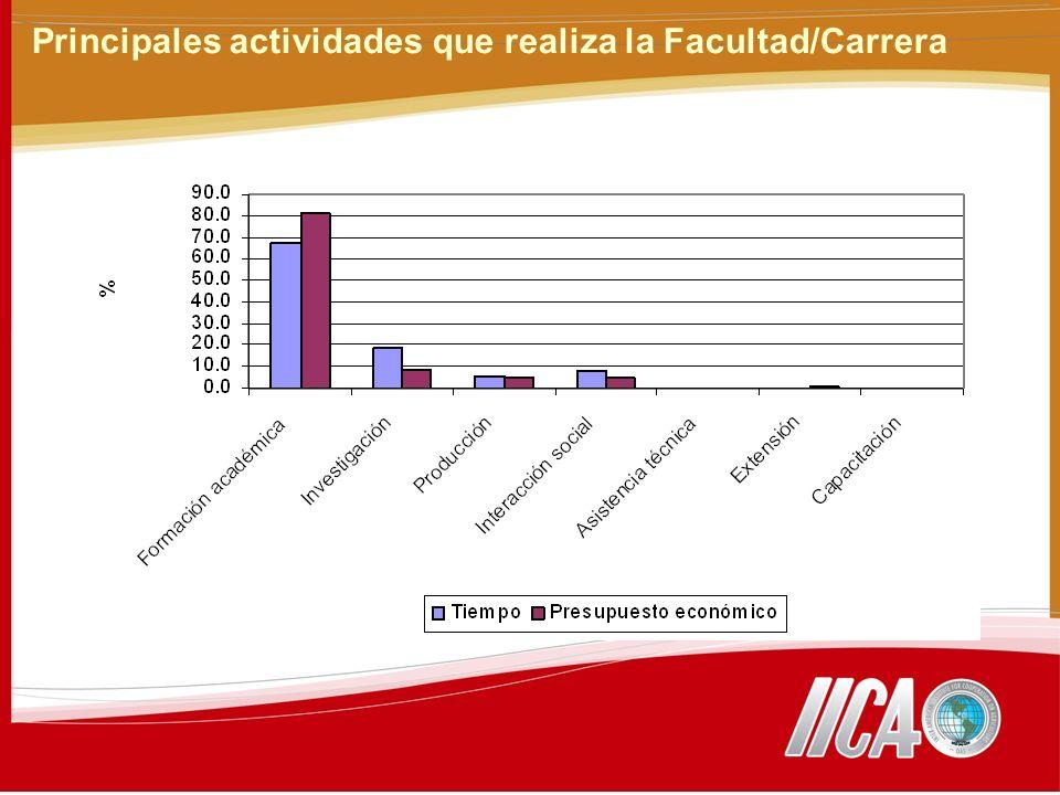 Principales actividades que realiza la Facultad/Carrera