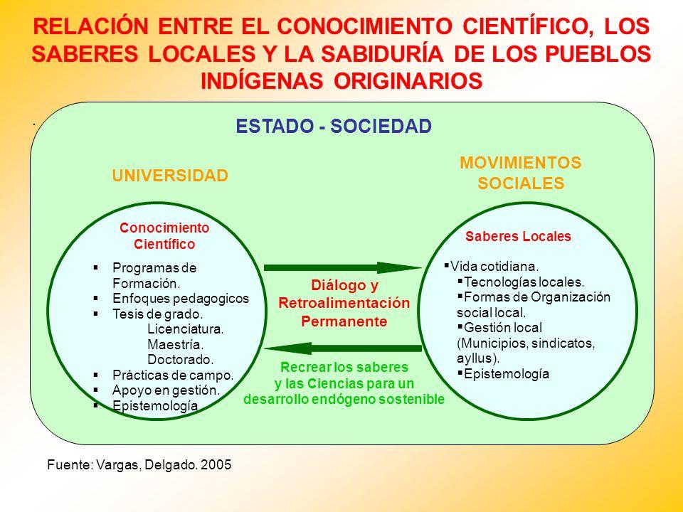 RELACIÓN ENTRE EL CONOCIMIENTO CIENTÍFICO, LOS SABERES LOCALES Y LA SABIDURÍA DE LOS PUEBLOS INDÍGENAS ORIGINARIOS. Fuente: Vargas, Delgado. 2005 UNIV