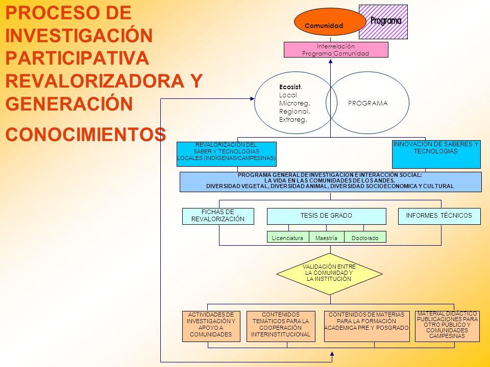 PROCESO DE INVESTIGACIÓN PARTICIPATIVA REVALORIZADORA Y GENERACIÓN CONOCIMIENTOS REVALORIZACIÓN DEL SABER Y TECNOLOGIAS LOCALES (INDÍGENAS/CAMPESINAS)