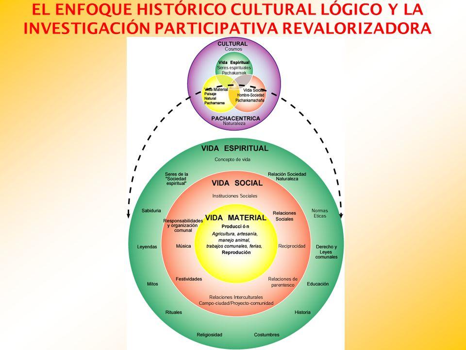 Enfoque metodológico, métodos y técnicas de investigación participativa ENFOQUE HISTÓRICO CULTURAL LÓGICO ENFOQUE METODOLÓGICO INVESTIGACIÓN PARTICIPATIVA REVALORIZADORA MÉTODOS Y TÉCNICAS PARTICIPATIVAS ENTREVISTA SEM ESTRUCTURADA OBSERVACIÓN PARTICIPATIVA GRUPOS DE DISCUSIÓN ENTREVISTA ABIERTA ESTUDIO DE CASO TRANSECTO VIDA ESPIRITUAL VIDA MATERIAL VIDA SOCIAL COSMOS CULTURA NATURALEZA VIDA COTIDIANA (Actor Involucrado)