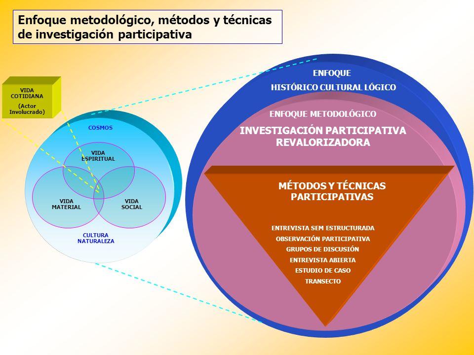 Enfoque metodológico, métodos y técnicas de investigación participativa ENFOQUE HISTÓRICO CULTURAL LÓGICO ENFOQUE METODOLÓGICO INVESTIGACIÓN PARTICIPA