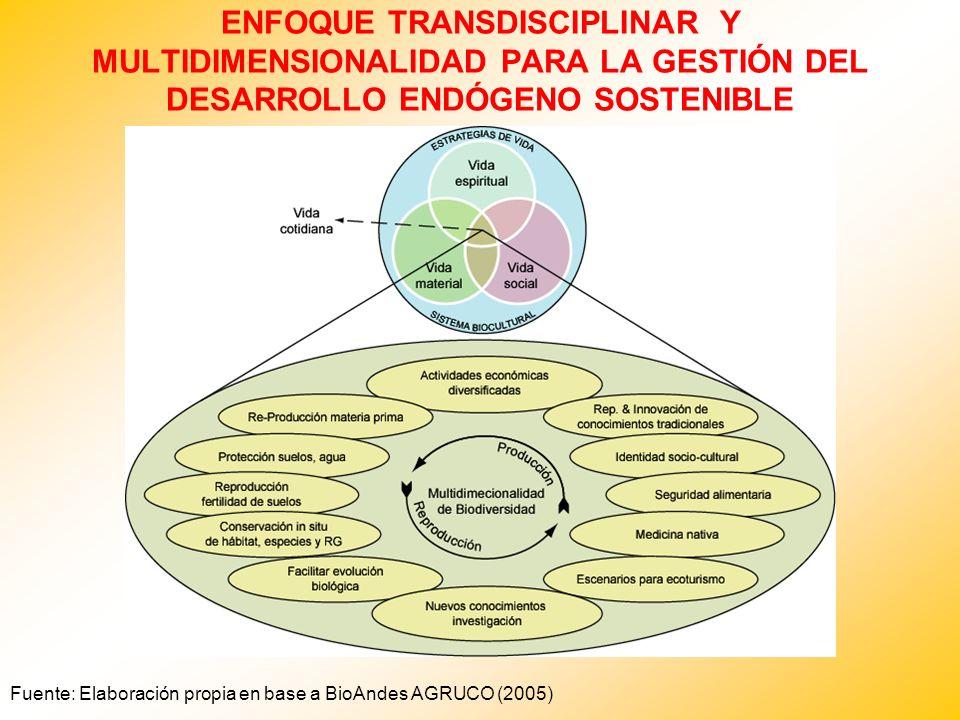 ENFOQUE TRANSDISCIPLINAR Y MULTIDIMENSIONALIDAD PARA LA GESTIÓN DEL DESARROLLO ENDÓGENO SOSTENIBLE Fuente: Elaboración propia en base a BioAndes AGRUC