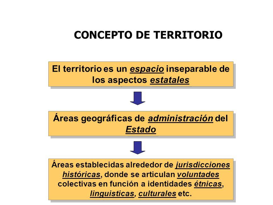 CONCEPTO DE TERRITORIO El territorio es un espacio inseparable de los aspectos estatales Áreas geográficas de administración del Estado Áreas establec