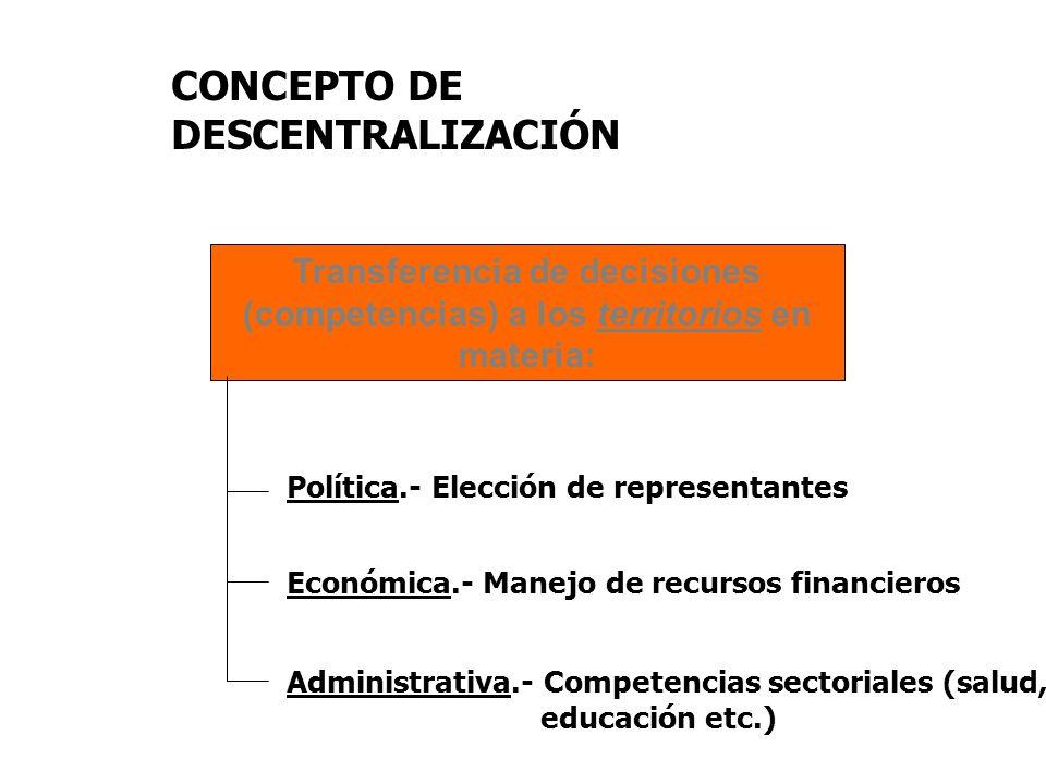 CONCEPTO DE DESCENTRALIZACIÓN Transferencia de decisiones (competencias) a los territorios en materia: Política.- Elección de representantes Económica