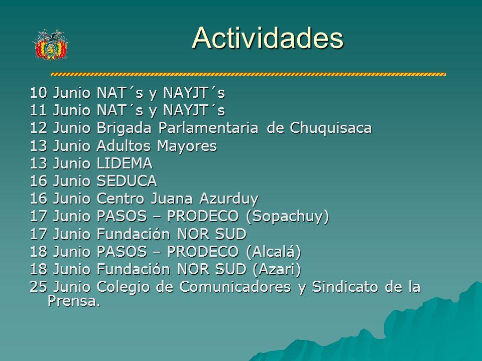 Actividades 10 Junio NAT´s y NAYJT´s 11 Junio NAT´s y NAYJT´s 12 Junio Brigada Parlamentaria de Chuquisaca 13 Junio Adultos Mayores 13 Junio LIDEMA 16 Junio SEDUCA 16 Junio Centro Juana Azurduy 17 Junio PASOS – PRODECO (Sopachuy) 17 Junio Fundación NOR SUD 18 Junio PASOS – PRODECO (Alcalá) 18 Junio Fundación NOR SUD (Azari) 25 Junio Colegio de Comunicadores y Sindicato de la Prensa.